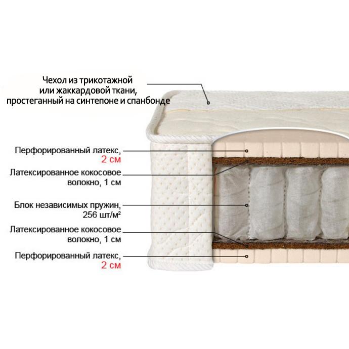 Матрас ЛАБЕЛЬ-7к (жаккард)